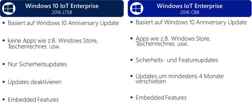"""Windows 10 IoT """"Anniversary Update"""" – Microsoft geht im IoT"""